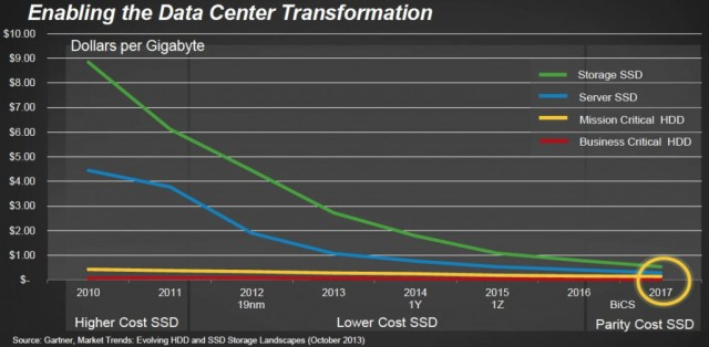 sandisk_ssd_trends_1-1024x503